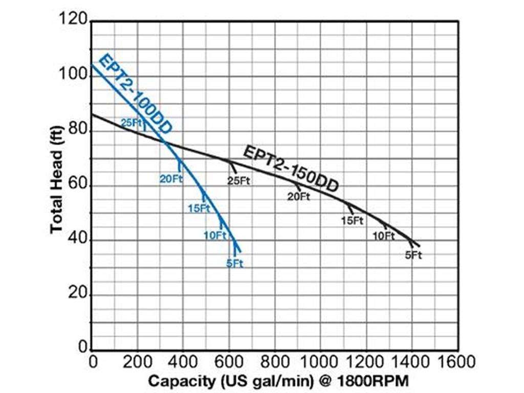 Ept2 Rdb Series Technosub Industrial Pumps And Dewatering Solutions Hatz Engine Diagram General Curve