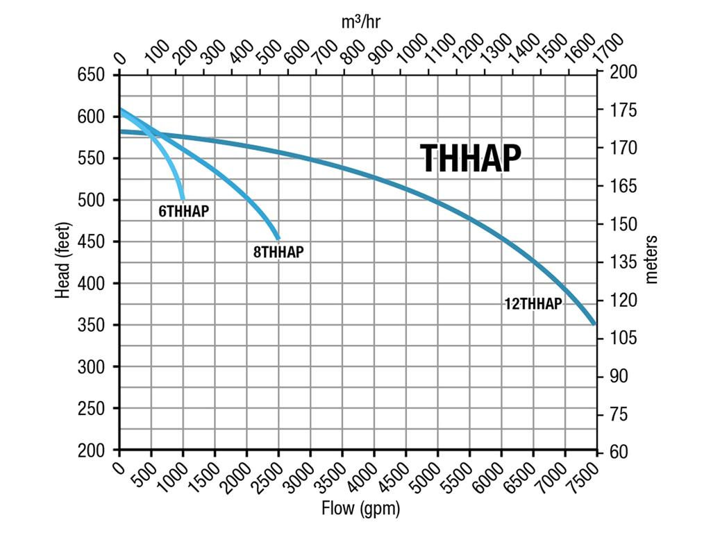 General curve - THHAP Series