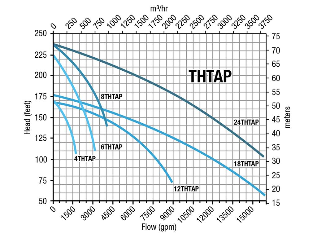 General curve - THTAP Series
