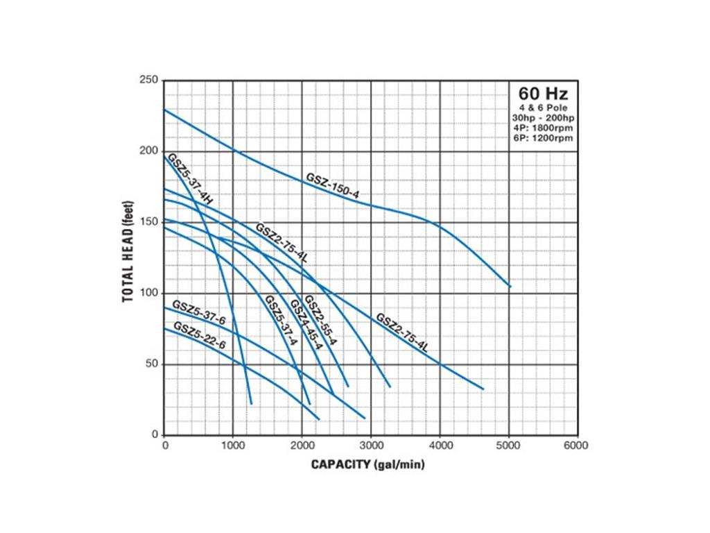 GSZ Performance Curves